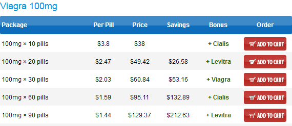 Online price of generic Viagra at Canadian Pharmacy