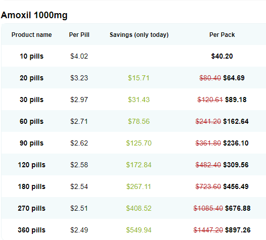 Amoxicillin Price Online