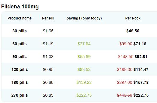 Fildena (Generic Viagra) Price Online